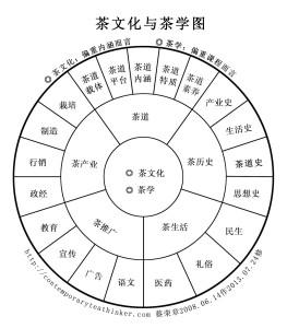 茶文化与茶学图2(2013-8-9)