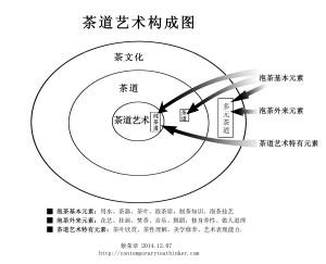 20141224茶道艺术构成图-蔡荣章现代茶思想